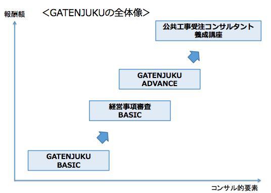 GATENJUKUの全体像